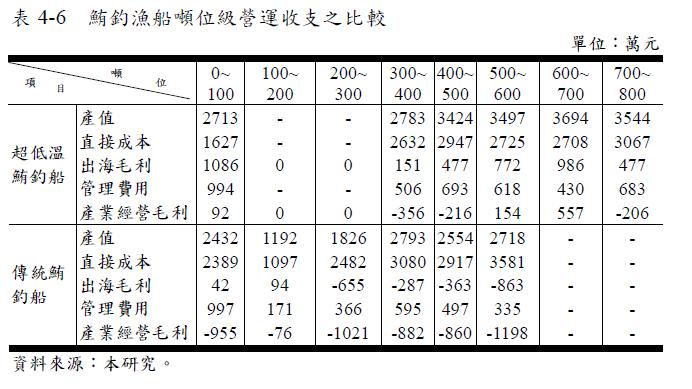 圖/出自《台灣遠洋鮪釣漁業生產效率之經濟分析》