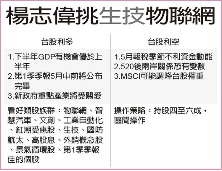 楊志偉挑生技物聯網 圖/經濟日報提供