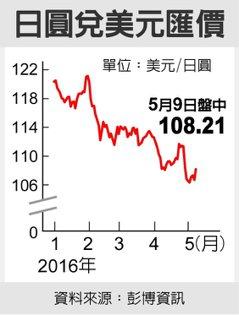 日圓兌美元匯價 圖/經濟日報提供