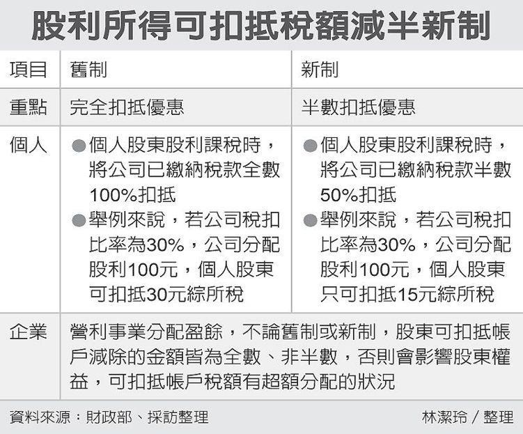股利所得可扣抵稅額減半新制 圖/經濟日報提供