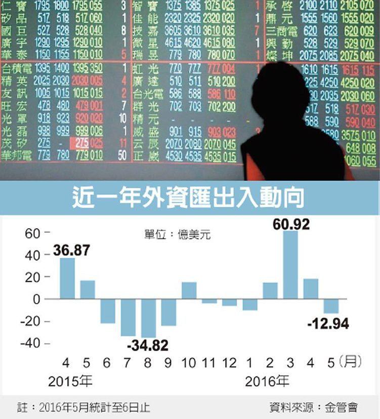 近一年外資匯出入動向 圖/經濟日報提供