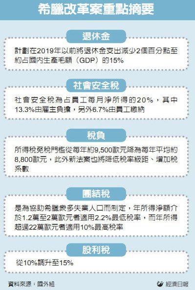 希臘改革案重點摘要 圖/經濟日報提供