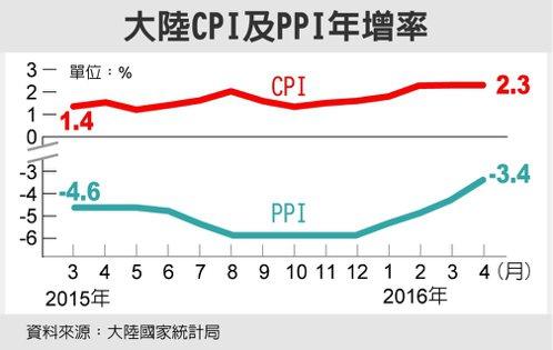 大陸CPI及PPI年增率 圖/經濟日報提供