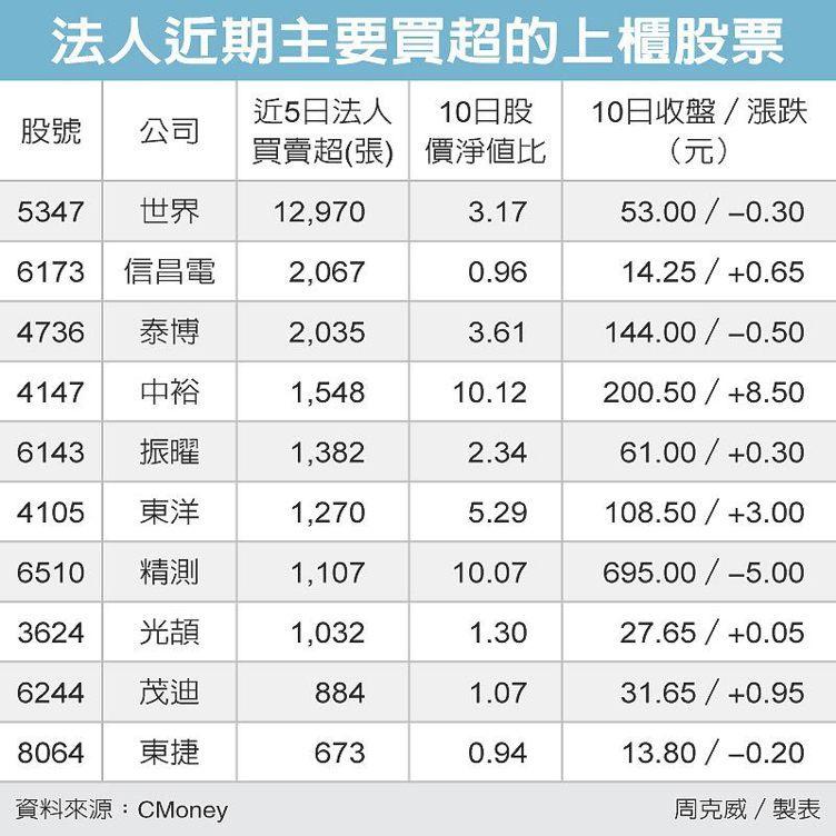 法人近期主要買超的上櫃股票 圖/經濟日報提供