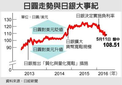 日圓走勢與日銀大事紀 圖/經濟日報提供