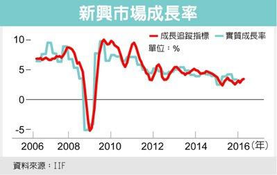 新興市場成長率 圖/經濟日報提供