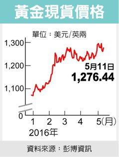 黃金現貨價格 圖/經濟日報提供