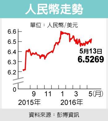 人民幣走勢資料來源:彭博資訊