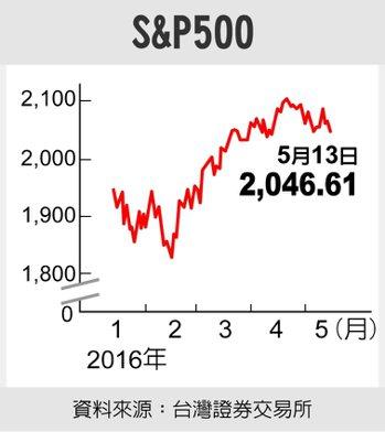 S&P500資料來源:台灣證券交易所