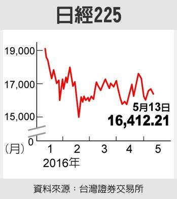 日經225資料來源:台灣證券交易所