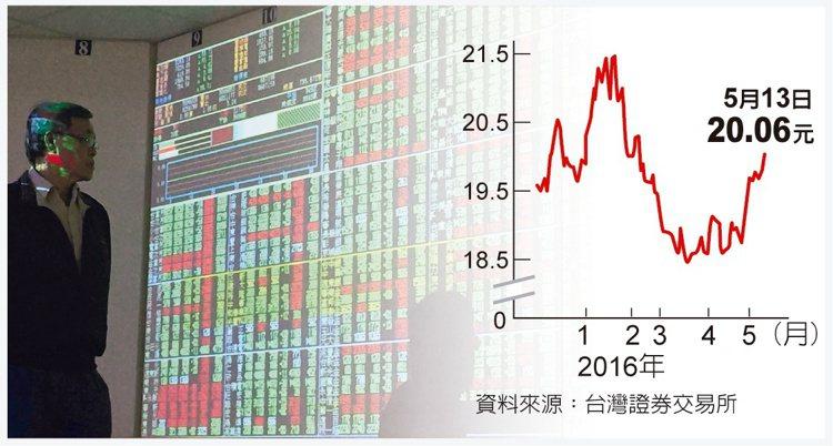 受財報、歐美股震盪影響,台股上周延續跌勢,13日盤中一度跌破8,000點,終場跌...