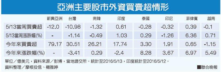 亞洲主要股市外資買賣超情形。資料整理/摩根投信、楊雅婷。 圖/聯合晚報提供