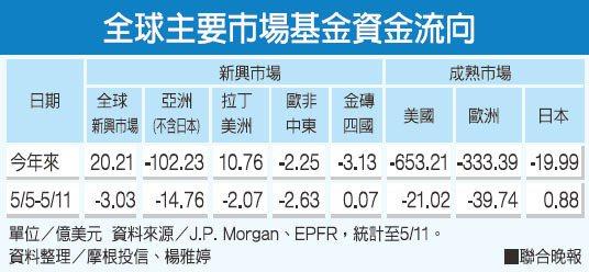 全球主要市場基金資金流向。資料整理/摩根投信、楊雅婷。 圖/聯合晚報提供