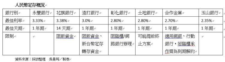 人民幣高利定存概況。吳曼筠/製表