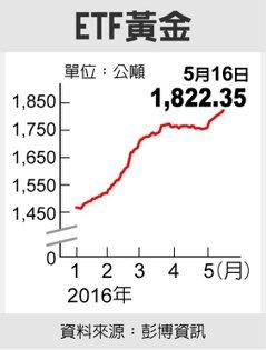 ETF黃金 圖/經濟日報提供