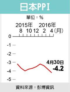 日本PPI 圖/經濟日報提供