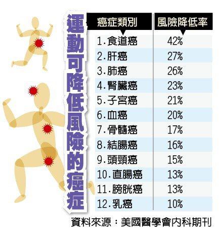 運動減少罹癌風險。 劉品羿