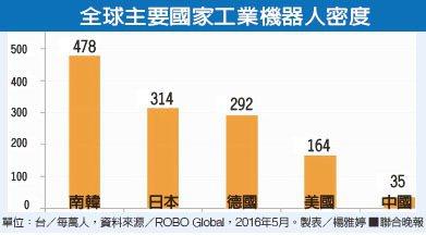 全球主要國家工業機器人密度資料來源/ROBO Global 製表/楊雅婷