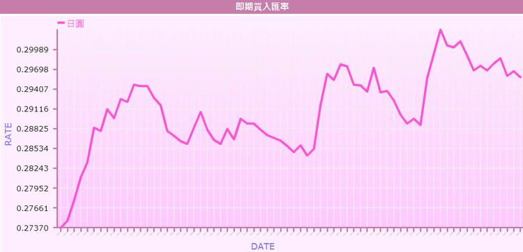 日圓近期走勢疲弱,再度貶至110元兌1美元。 圖截自台銀網站。