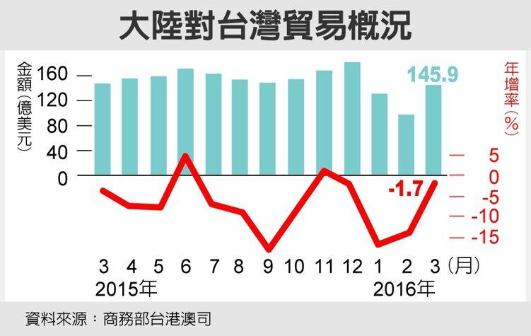 大陸對台灣貿易概況 資料來源:商務部台港澳司