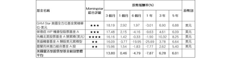 資料來源:Morningstar(晨星),報酬率以原幣計,數據截至2016/05...