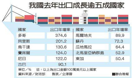我國去年出口成長逾五成國家資料來源/財政部 製表/仝澤蓉