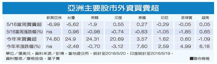亞洲主要股市外資買賣超。資料整理/摩根投信、葉子菁 圖/聯合晚報提供