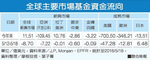 全球主要市場基金資金流向。資料整理/摩根投信、葉子菁 圖/聯合晚報提供