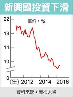 新興國投資下滑 圖/經濟日報提供