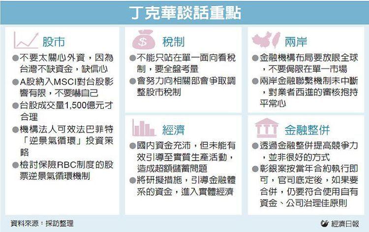 丁克華談話重點 圖/經濟日報提供