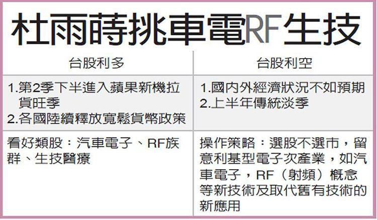 杜雨蒔挑車電RF生技 圖/經濟日報提供