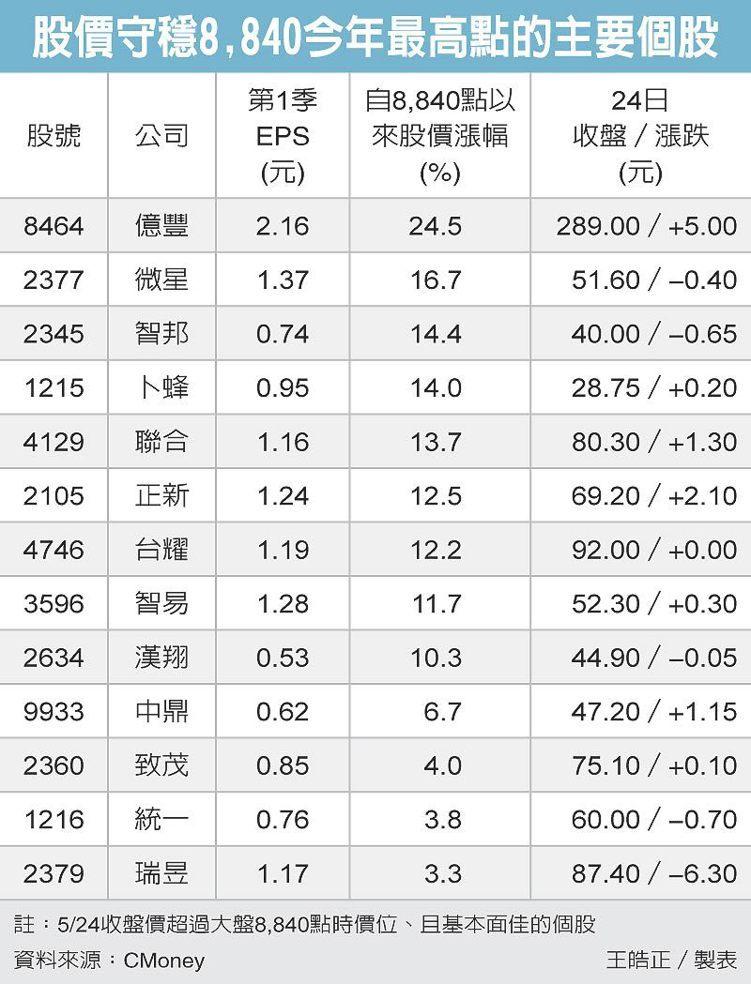 股價守穩8,840今年最高點個股 圖/經濟日報提供