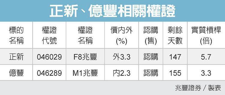 正新、億豐相關權證 圖/經濟日報提供