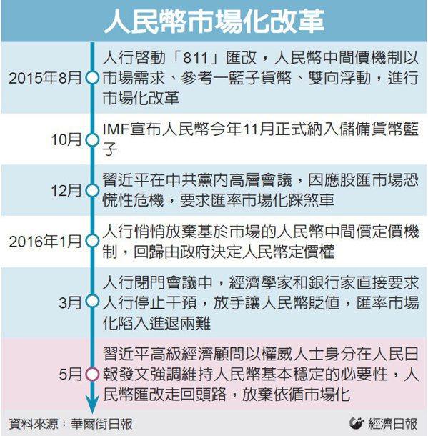 人民幣市場化改革 圖/經濟日報提供