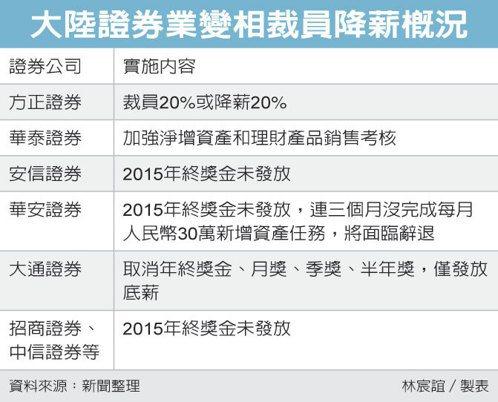 大陸證券業變相裁員降薪概況 圖/經濟日報提供