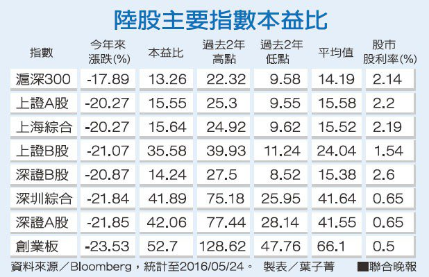 陸股主要指數本益比資料來源/Bloomberg 製表/葉子菁