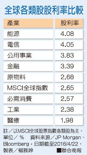 全球各類股股利率比較資料來源/JP Morgan、Bloomberg 製表/...