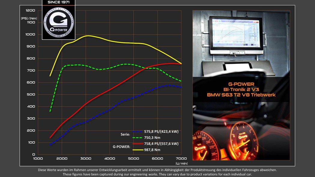 擁有最大動為750hp/99.9kgm,最高時速可達300km/h。 摘自G-P...