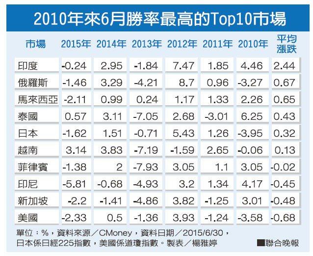 2010年來6月勝率最高的Top10市場資料來源:CMoney 製表/楊雅婷