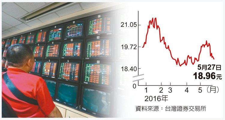 台股大盤近一周反彈至8,463點,逼近8,500點關卡,反向T50反1(0063...