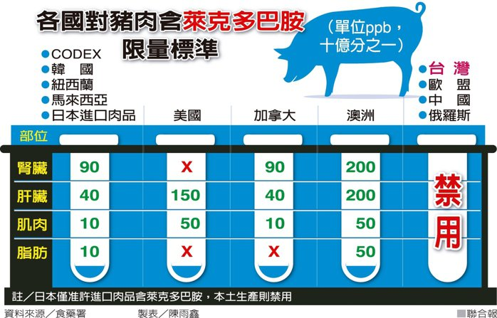 各國對豬肉含萊克多巴胺限量標準 圖/聯合報提供