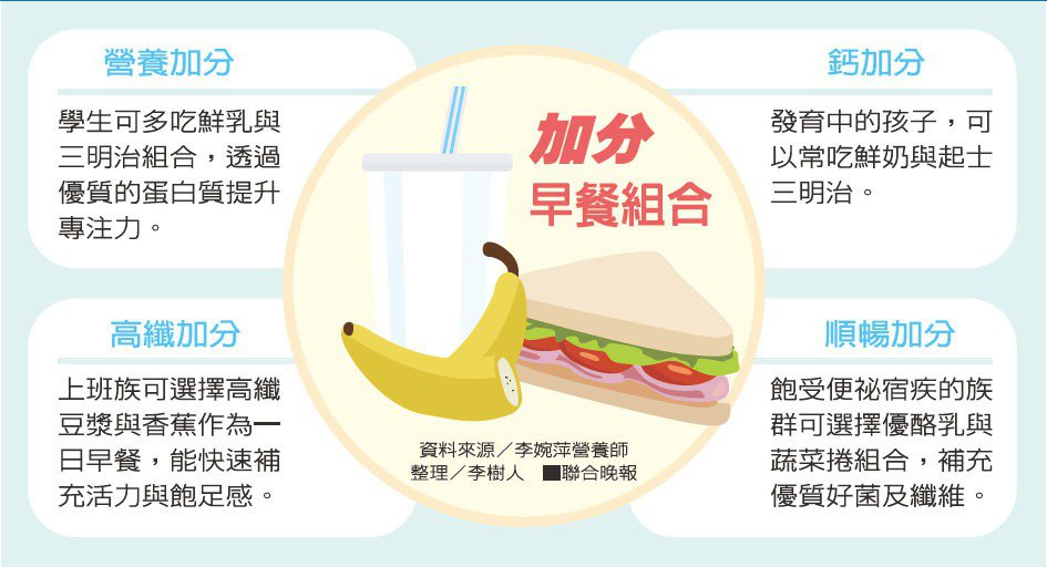 加分早餐組合資料來源/李婉萍營養師 整理/李樹人