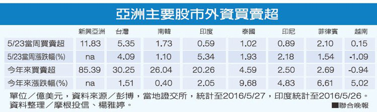 亞洲主要股市外資買賣超。 圖/聯合晚報提供