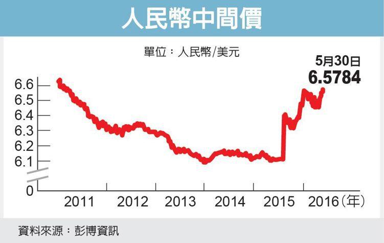 人民幣中間價 圖/經濟日報提供