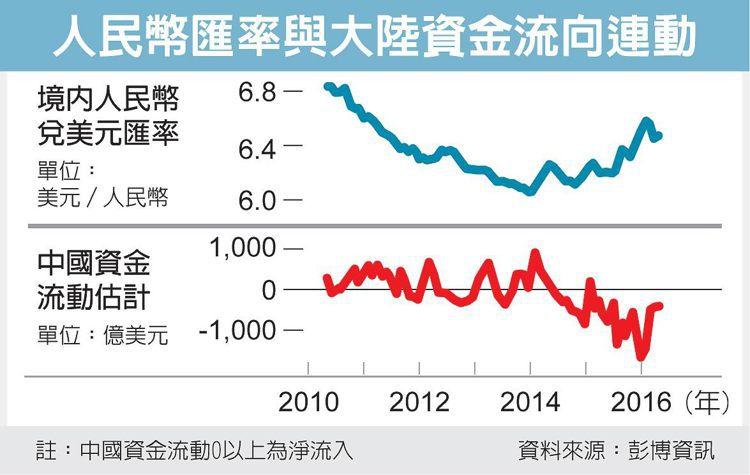 人民幣匯率與大陸資金流向連動 圖/經濟日報提供