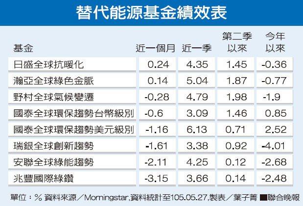 替代能源基金績效表。資料來源/Momingstar。 圖/聯合晚報提供