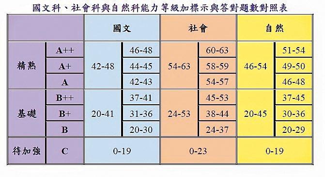 國中會考各科答對題數及三等級四標示對照表昨晚公布。資料提供/台師大心測中心