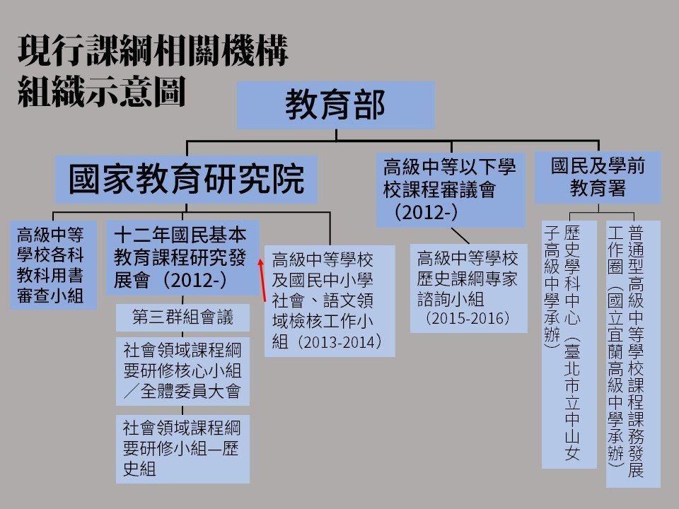 圖1:修法前的課綱相關單位組織架構,筆者整理。