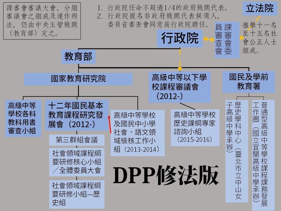圖3:DPP修法後,課綱制定流程、組織位階皆並未改變,僅有課程審議委員會的提名與組成方式修改。筆者整理。