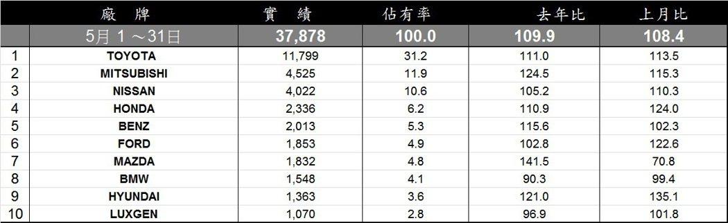 五月份各廠牌掛牌數排行。 記者陳威任/製表